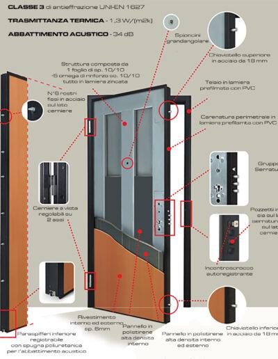 01-Porte-Blindate-Classe-3-Secure-Antieffrazione-Sicurezza