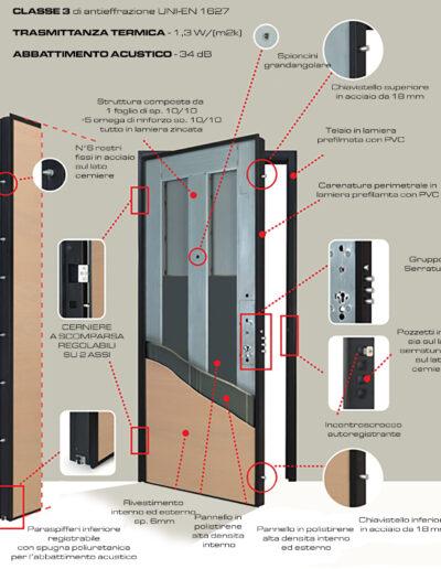 02-Porte-Blindate-Classe-3-Premium-Antieffrazione-Sicurezza