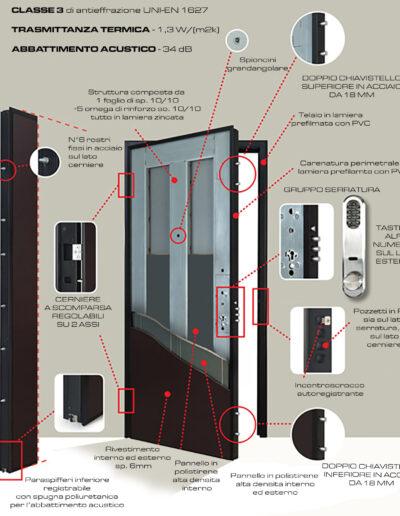 04-Porte Blindate-Classe-3-Digital-Antieffrazione-Sicurezza